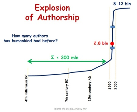 Explosion of authorship