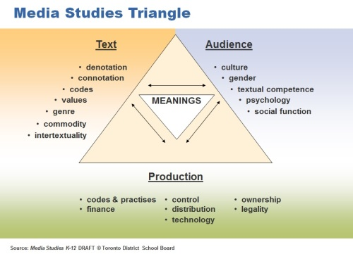 Media Stydies Triangle