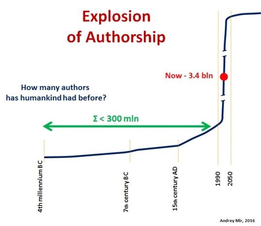 Explosion of authorship