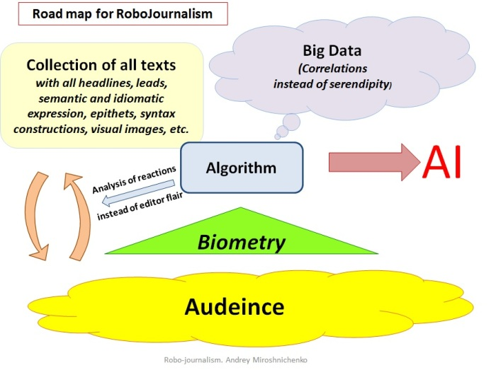 RoboJournalism Road Map