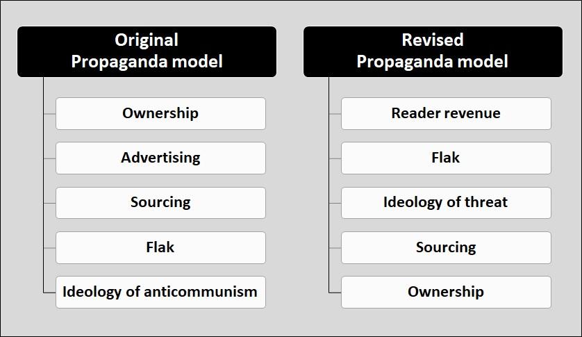 f-13-revised-propaganda-model-gray